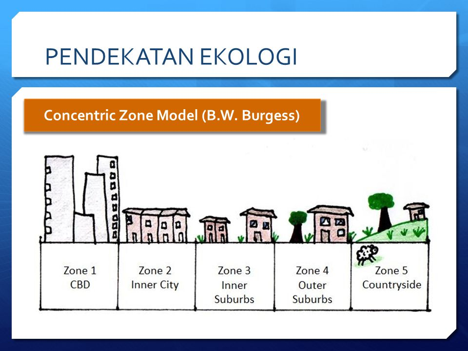 Concentric Zone Model (B.W. Burgess)