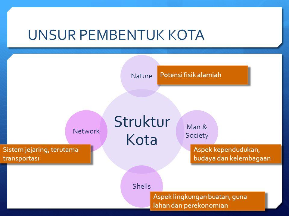 Struktur Kota UNSUR PEMBENTUK KOTA Nature Man & Society Network Shells