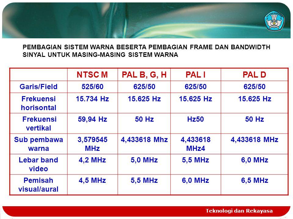 NTSC M PAL B, G, H PAL I PAL D Garis/Field 525/60 625/50
