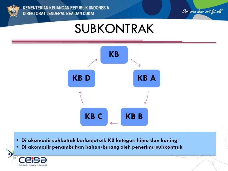 SUBKONTRAK KB. KB A. KB B. KB C. KB D. Di akomodir subkotrak berlanjut utk KB kategori hijau dan kuning.