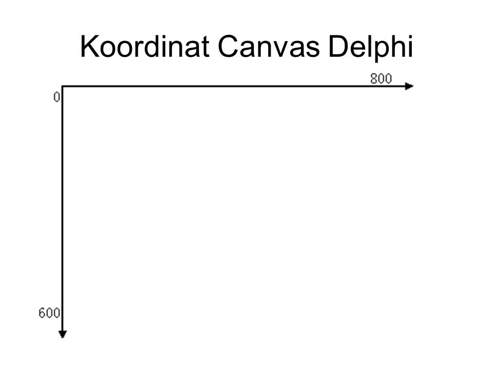 Koordinat Canvas Delphi