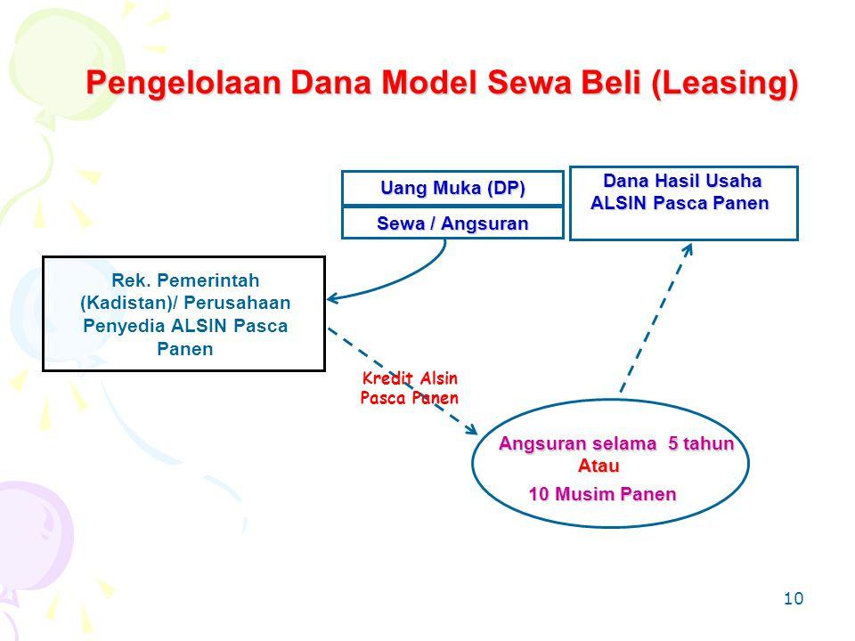 Pengelolaan Dana Model Sewa Beli (Leasing)