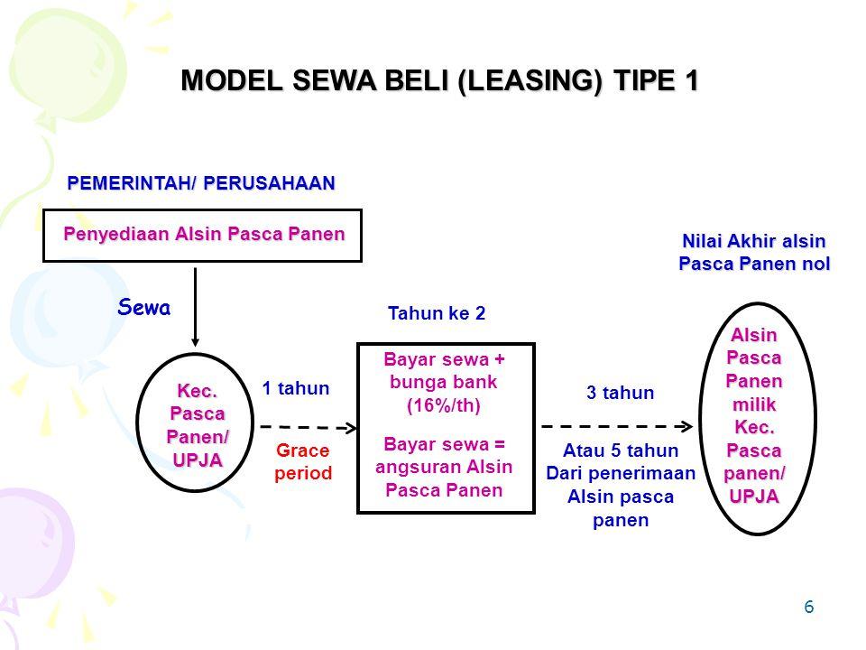 MODEL SEWA BELI (LEASING) TIPE 1 Bayar sewa = angsuran Alsin