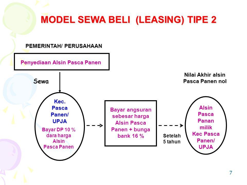 MODEL SEWA BELI (LEASING) TIPE 2