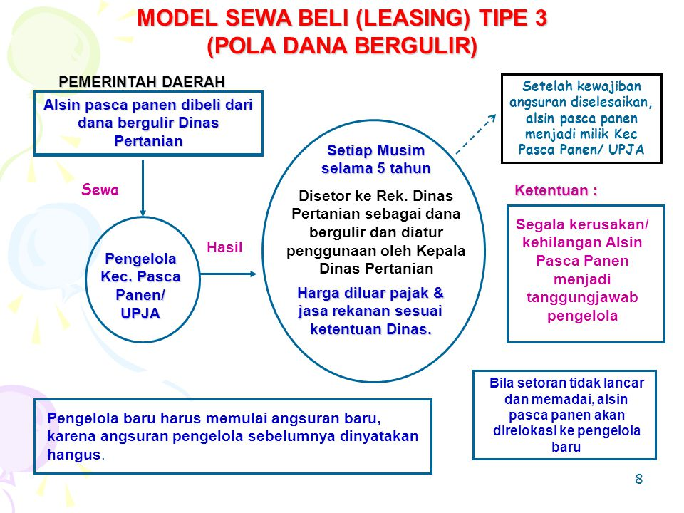 MODEL SEWA BELI (LEASING) TIPE 3 (POLA DANA BERGULIR)