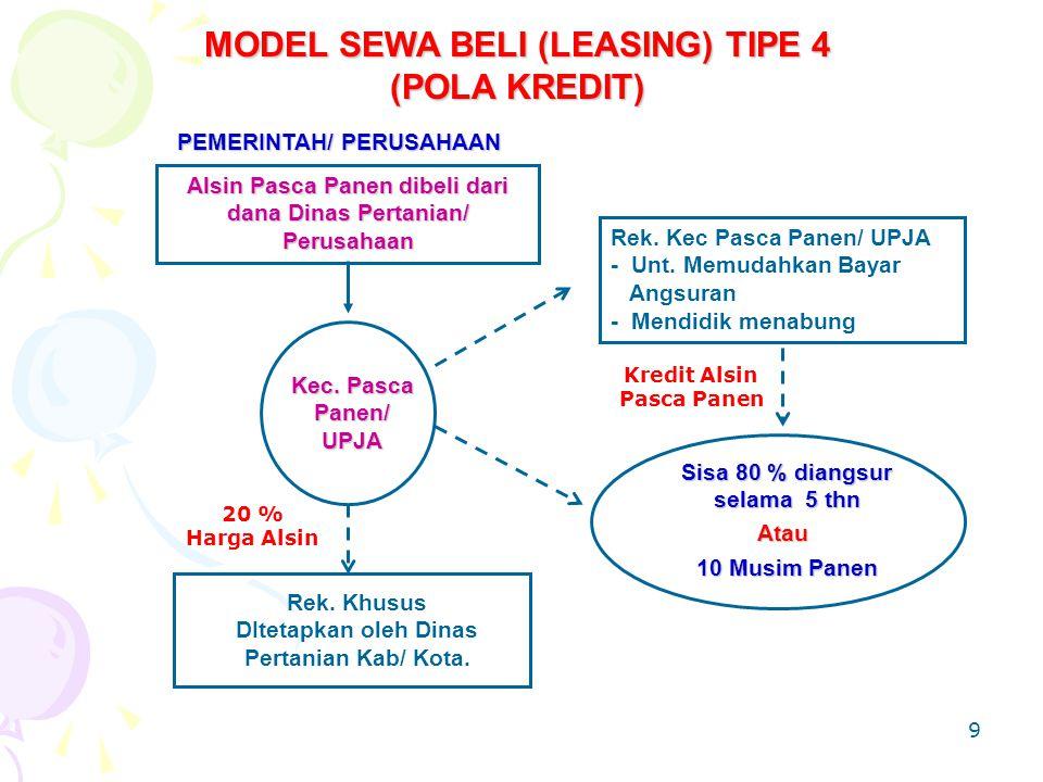 MODEL SEWA BELI (LEASING) TIPE 4 (POLA KREDIT)