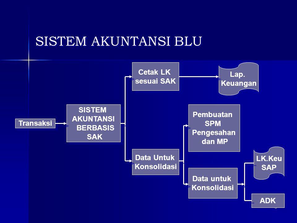 SISTEM AKUNTANSI BLU Cetak LK Lap. sesuai SAK Keuangan SISTEM