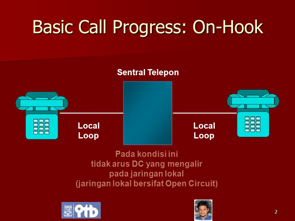 Basic Call Progress: On-Hook