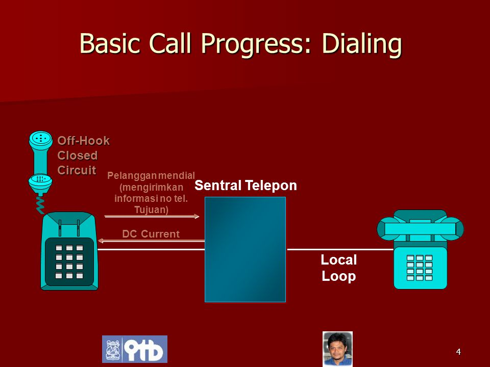 Basic Call Progress: Dialing