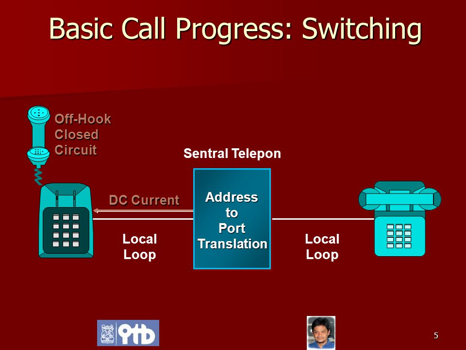 Basic Call Progress: Switching