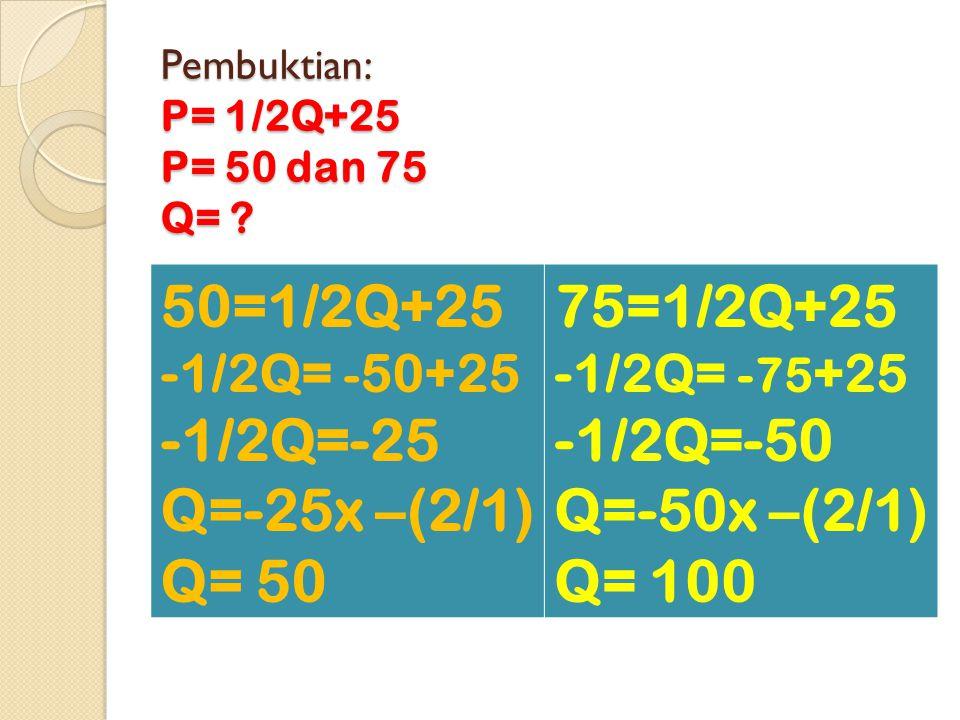 Pembuktian: P= 1/2Q+25 P= 50 dan 75 Q=
