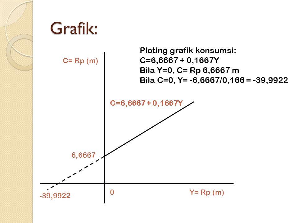 Grafik: Ploting grafik konsumsi: C=6,6667 + 0,1667Y