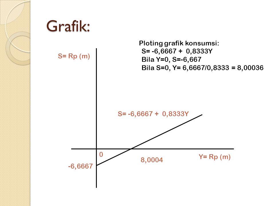 Grafik: Ploting grafik konsumsi: S= -6,6667 + 0,8333Y