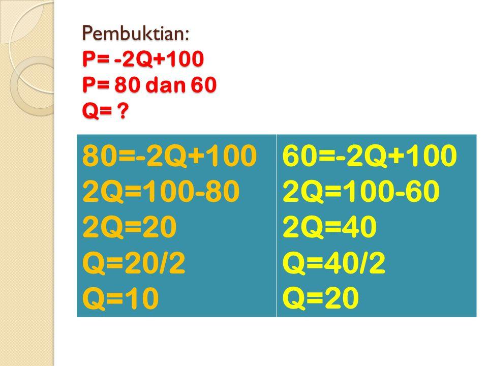 Pembuktian: P= -2Q+100 P= 80 dan 60 Q=