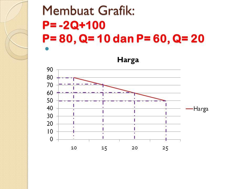Membuat Grafik: P= -2Q+100 P= 80, Q= 10 dan P= 60, Q= 20