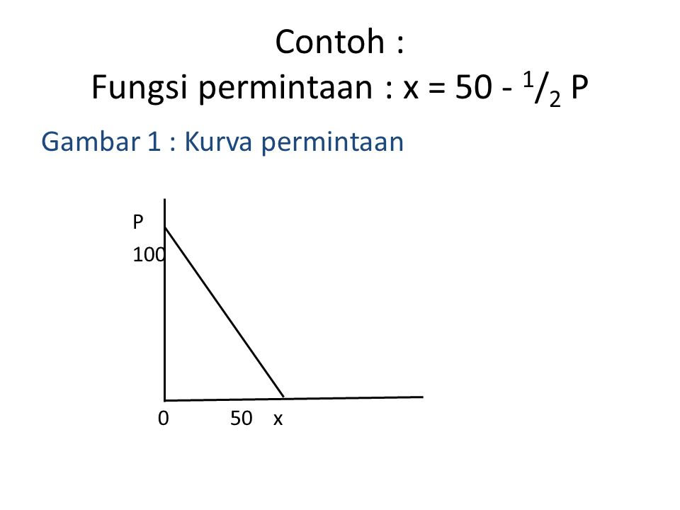 Contoh : Fungsi permintaan : x = 50 - 1/2 P