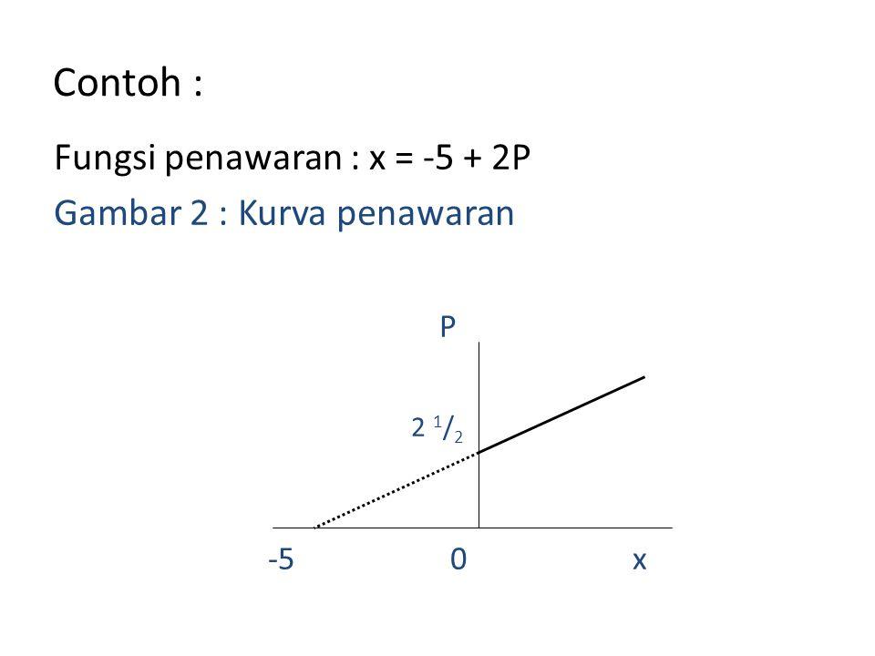 Contoh : Fungsi penawaran : x = -5 + 2P Gambar 2 : Kurva penawaran P