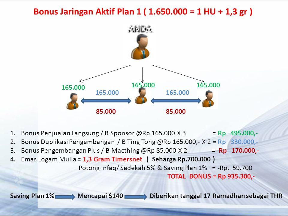 Bonus Jaringan Aktif Plan 1 ( 1.650.000 = 1 HU + 1,3 gr )