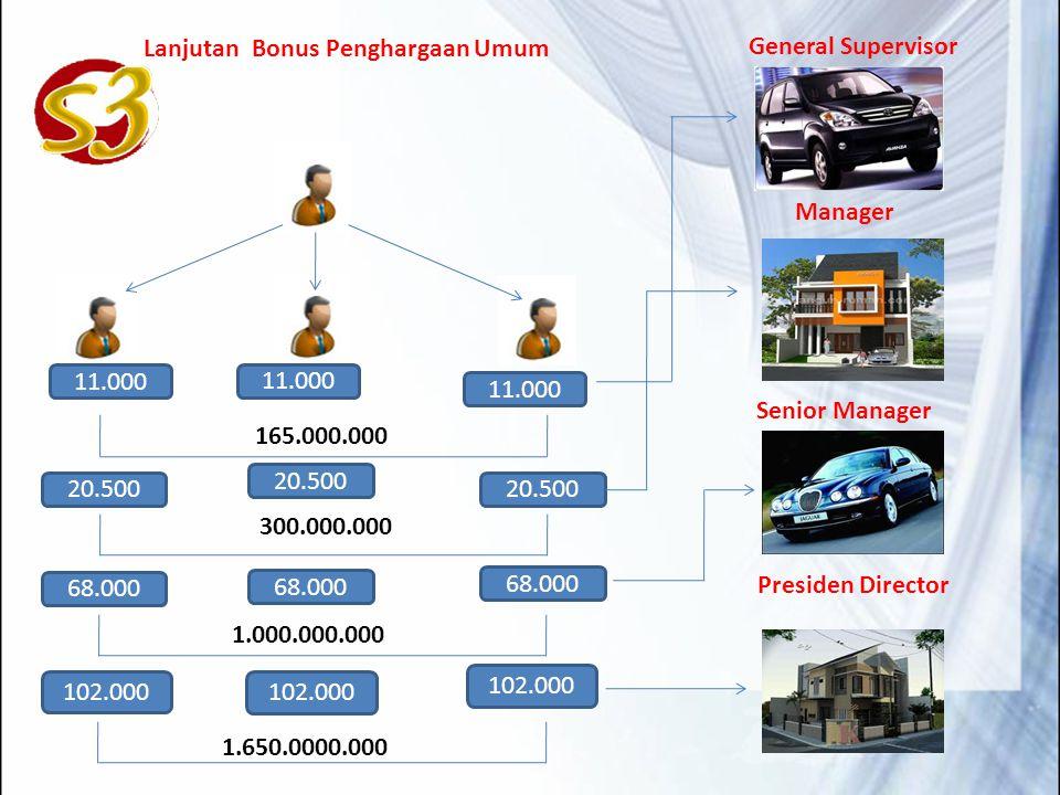 165.000.000 General Supervisor. 11.000. Lanjutan Bonus Penghargaan Umum. 20.500. 300.000.000. Manager.