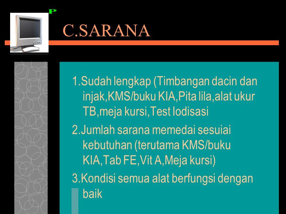 C.SARANA 1.Sudah lengkap (Timbangan dacin dan injak,KMS/buku KIA,Pita lila,alat ukur TB,meja kursi,Test Iodisasi.