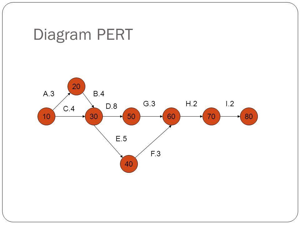 Diagram PERT 10 20 30 40 60 A.3 B.4 C.4 D.8 E.5 50 70 80 F.3 G.3 H.2 I.2