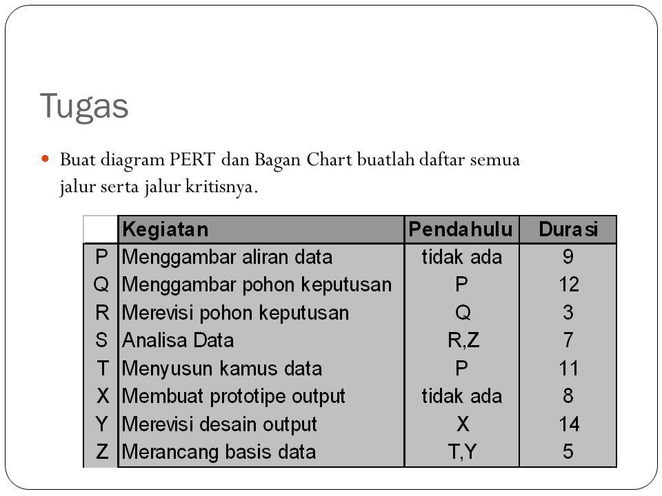 Tugas Buat diagram PERT dan Bagan Chart buatlah daftar semua jalur serta jalur kritisnya.
