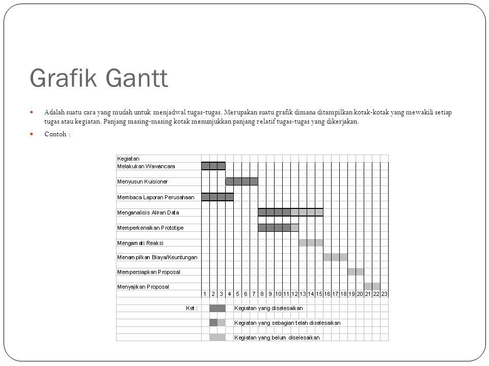 Grafik Gantt