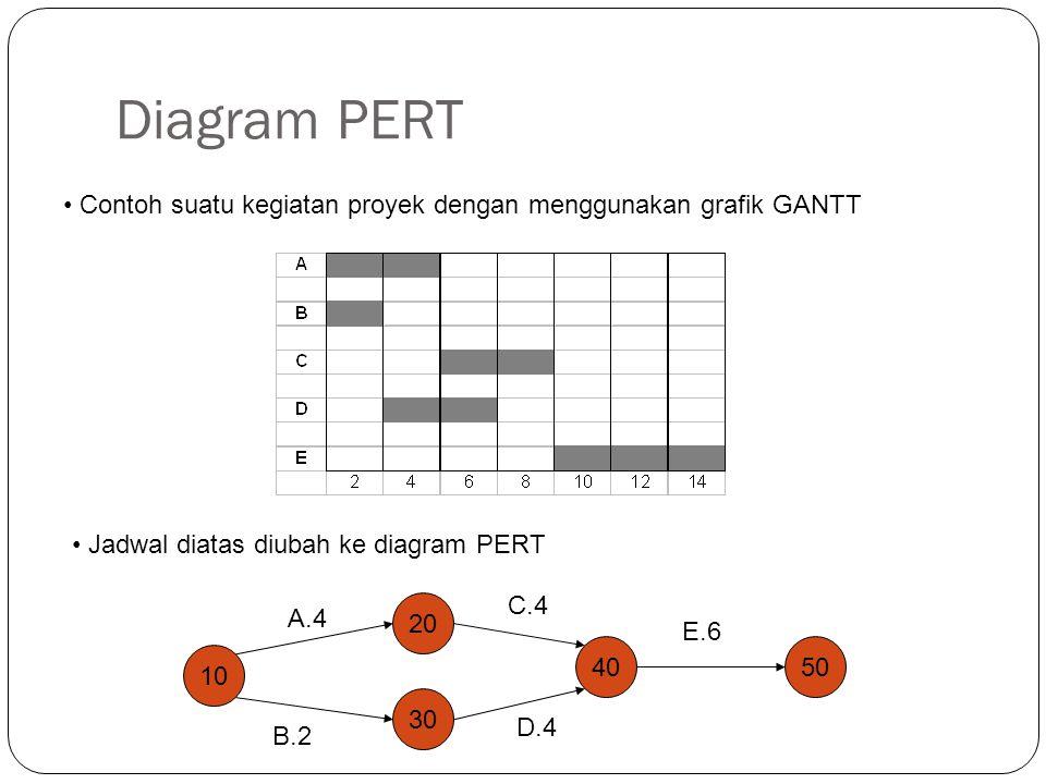 Diagram PERT Contoh suatu kegiatan proyek dengan menggunakan grafik GANTT. Jadwal diatas diubah ke diagram PERT.