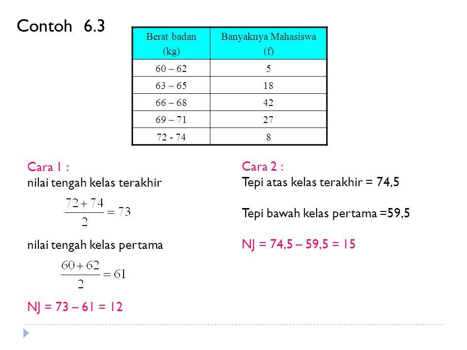 Contoh 6.3 Cara 1 : Cara 2 : nilai tengah kelas terakhir