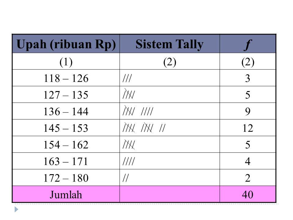 Upah (ribuan Rp) Sistem Tally f