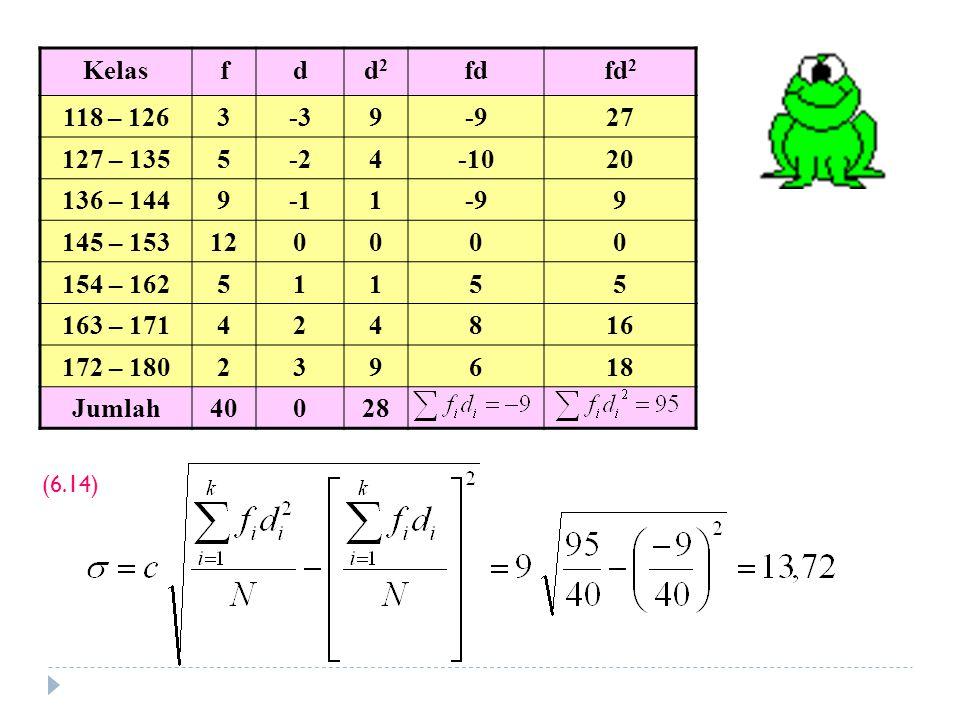 Kelas f. d. d2. fd. fd2. 118 – 126. 3. -3. 9. -9. 27. 127 – 135. 5. -2. 4. -10. 20.