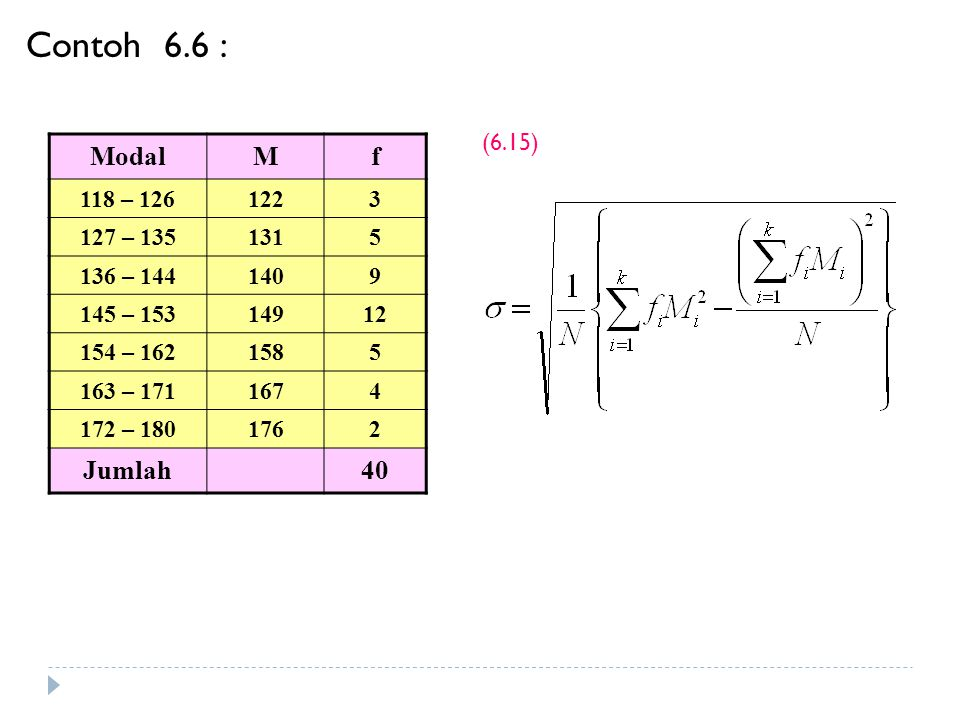 Contoh 6.6 : Modal M f Jumlah 40 (6.15) 118 – 126 122 3 127 – 135 131