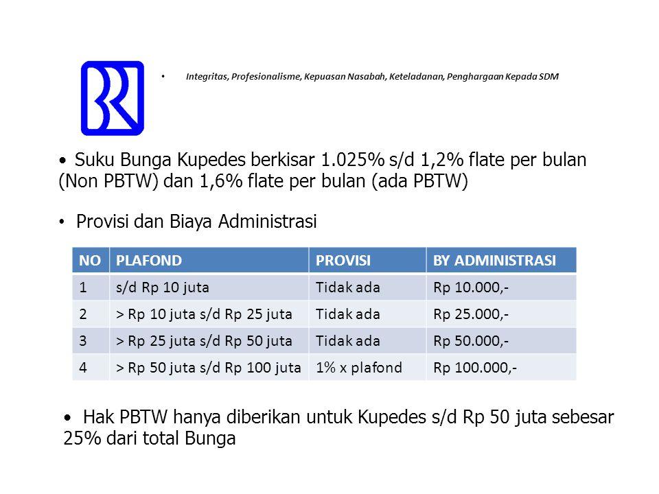 Provisi dan Biaya Administrasi