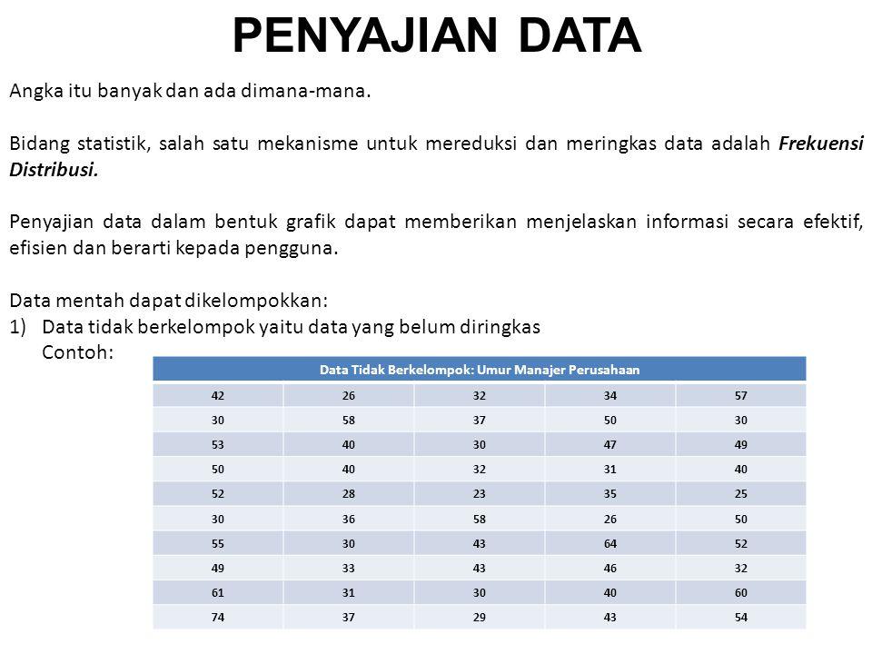 Data Tidak Berkelompok: Umur Manajer Perusahaan