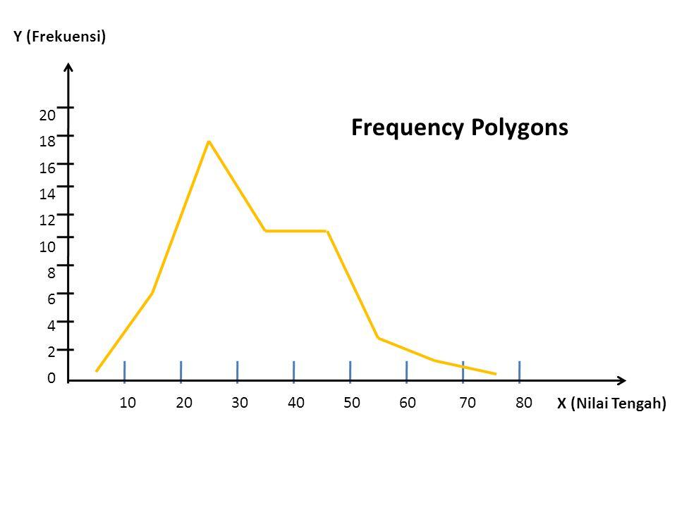 Frequency Polygons Y (Frekuensi) 20 18 16 14 12 10 8 6 4 2