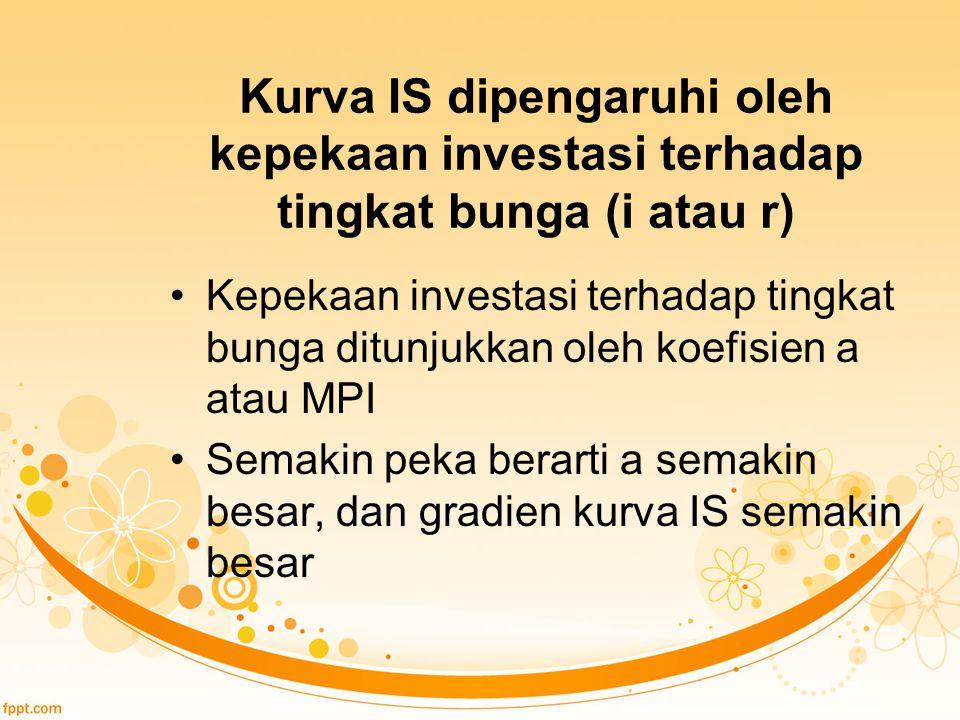 Kurva IS dipengaruhi oleh kepekaan investasi terhadap tingkat bunga (i atau r)