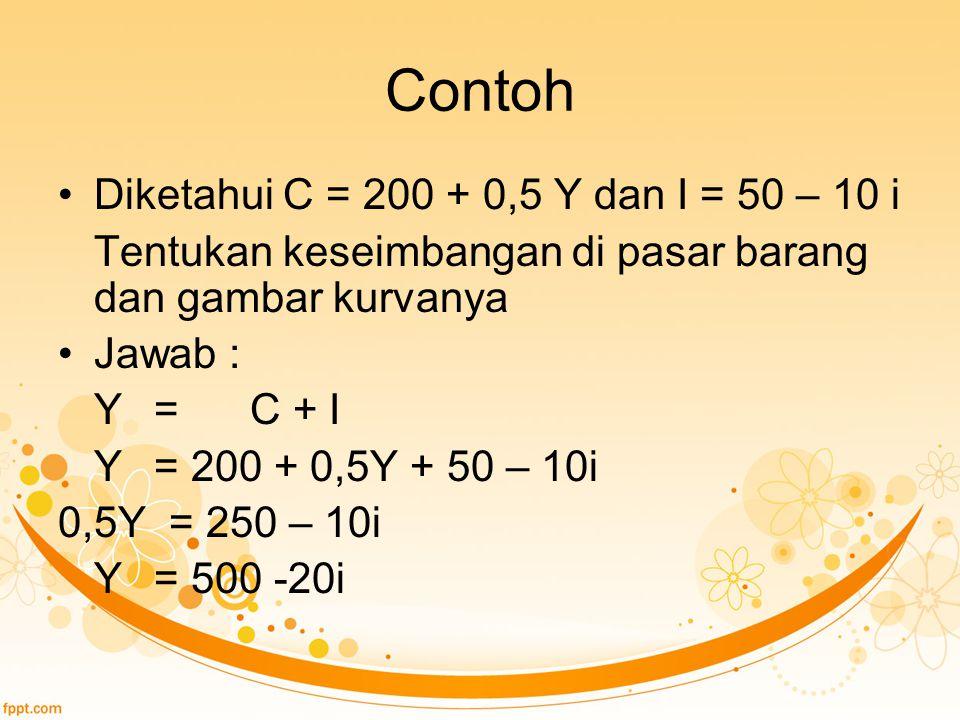 Contoh Diketahui C = 200 + 0,5 Y dan I = 50 – 10 i