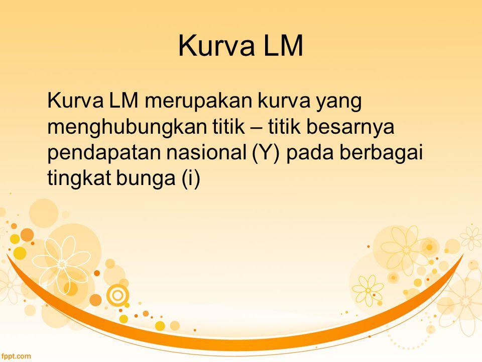 Kurva LM Kurva LM merupakan kurva yang menghubungkan titik – titik besarnya pendapatan nasional (Y) pada berbagai tingkat bunga (i)