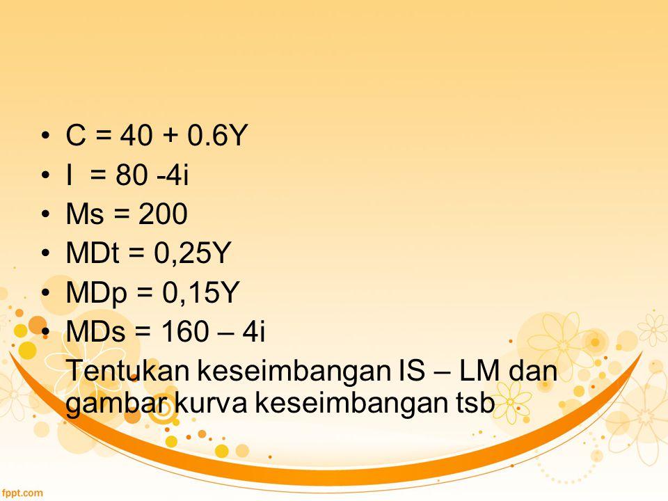 C = 40 + 0.6Y I = 80 -4i. Ms = 200. MDt = 0,25Y.