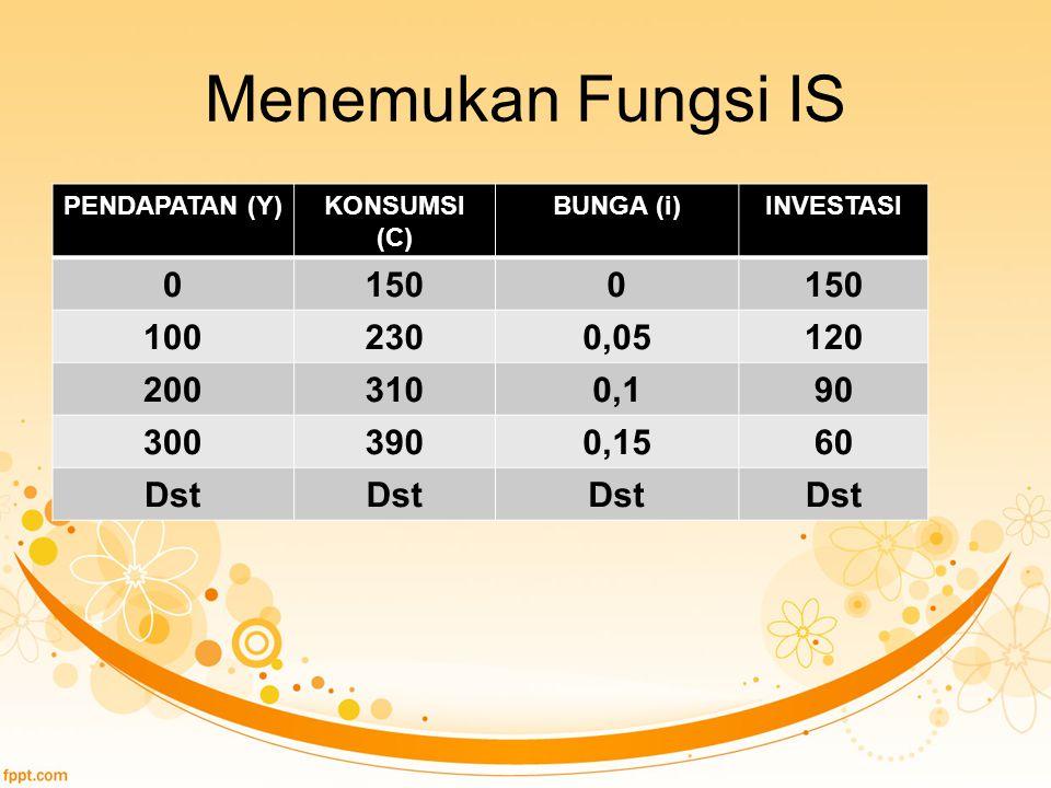 Menemukan Fungsi IS PENDAPATAN (Y) KONSUMSI (C) BUNGA (i) INVESTASI. 150. 100. 230. 0,05. 120.