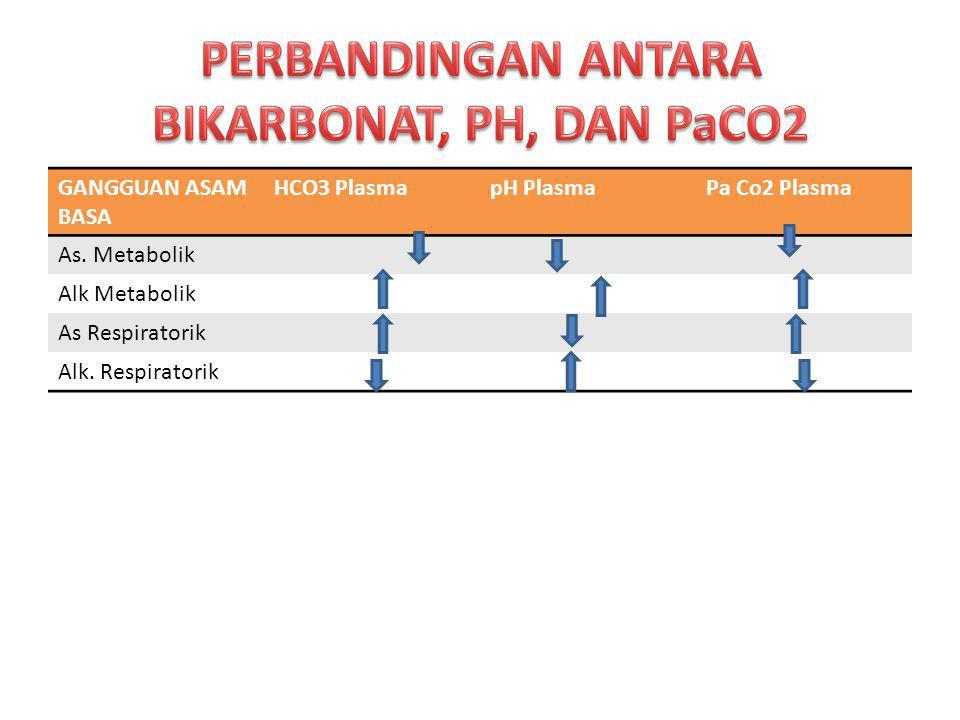 PERBANDINGAN ANTARA BIKARBONAT, PH, DAN PaCO2