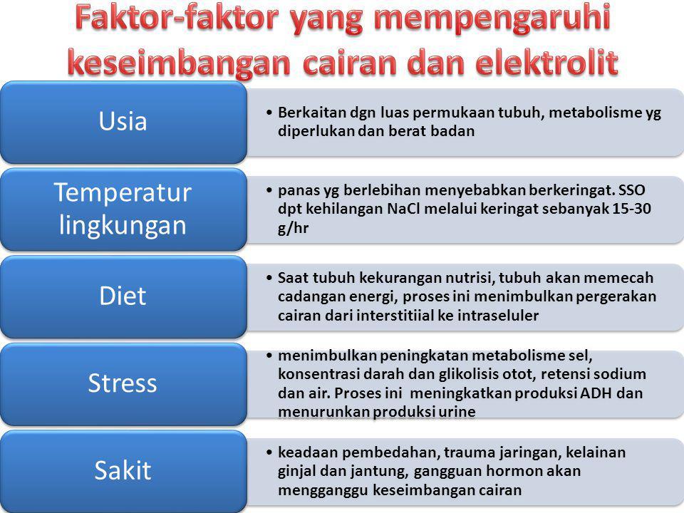 Faktor-faktor yang mempengaruhi keseimbangan cairan dan elektrolit
