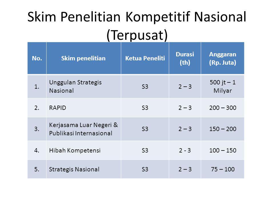 Skim Penelitian Kompetitif Nasional (Terpusat)