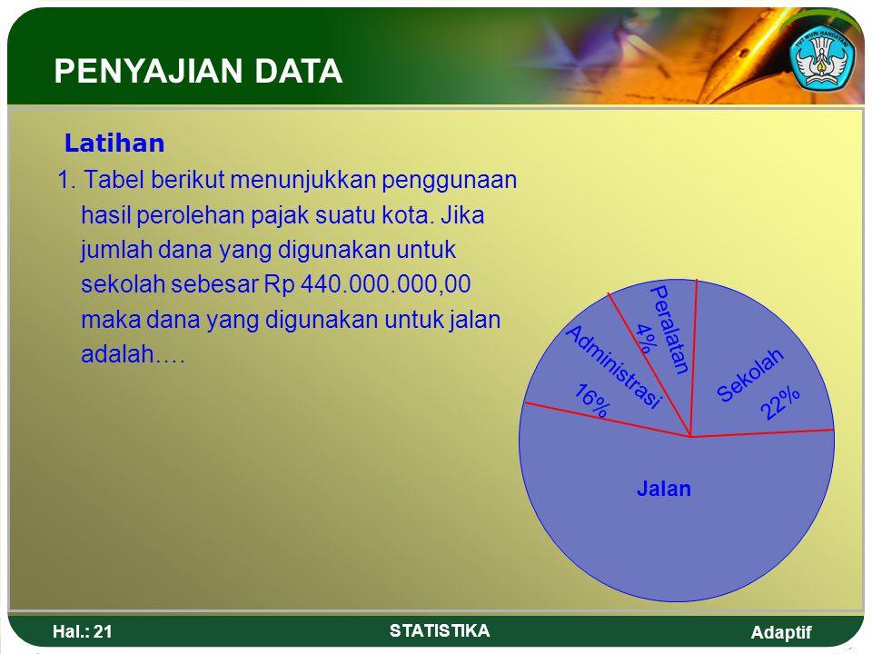 PENYAJIAN DATA Latihan 1. Tabel berikut menunjukkan penggunaan