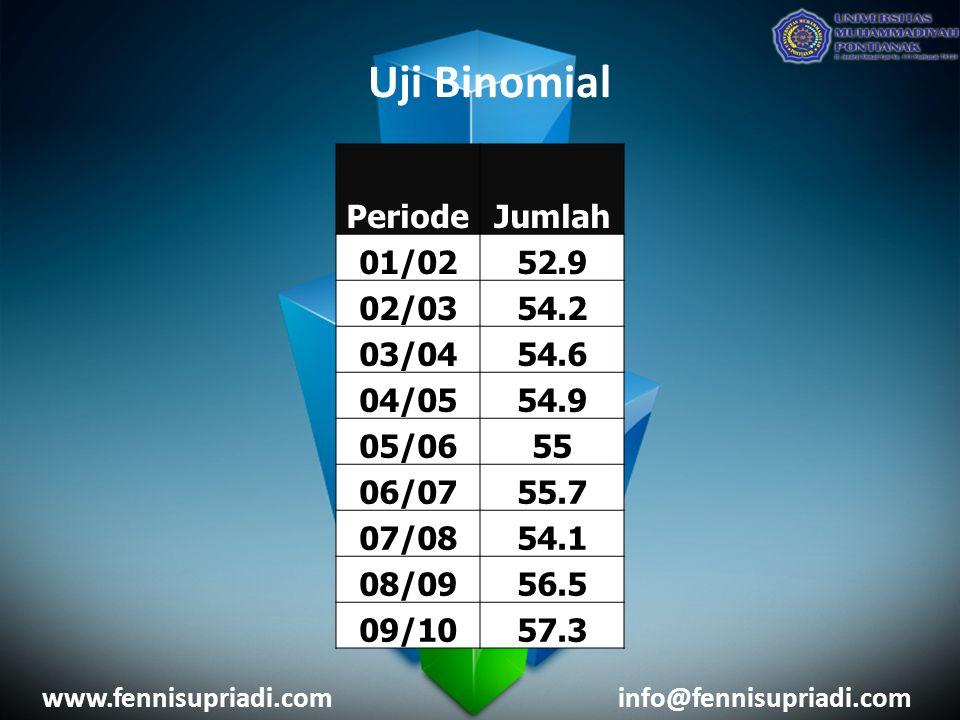 Uji Binomial Periode Jumlah 01/02 52.9 02/03 54.2 03/04 54.6 04/05