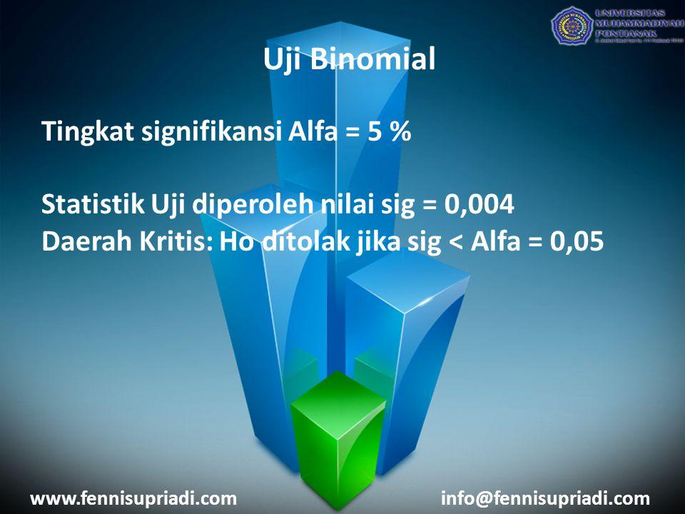 Uji Binomial Tingkat signifikansi Alfa = 5 %