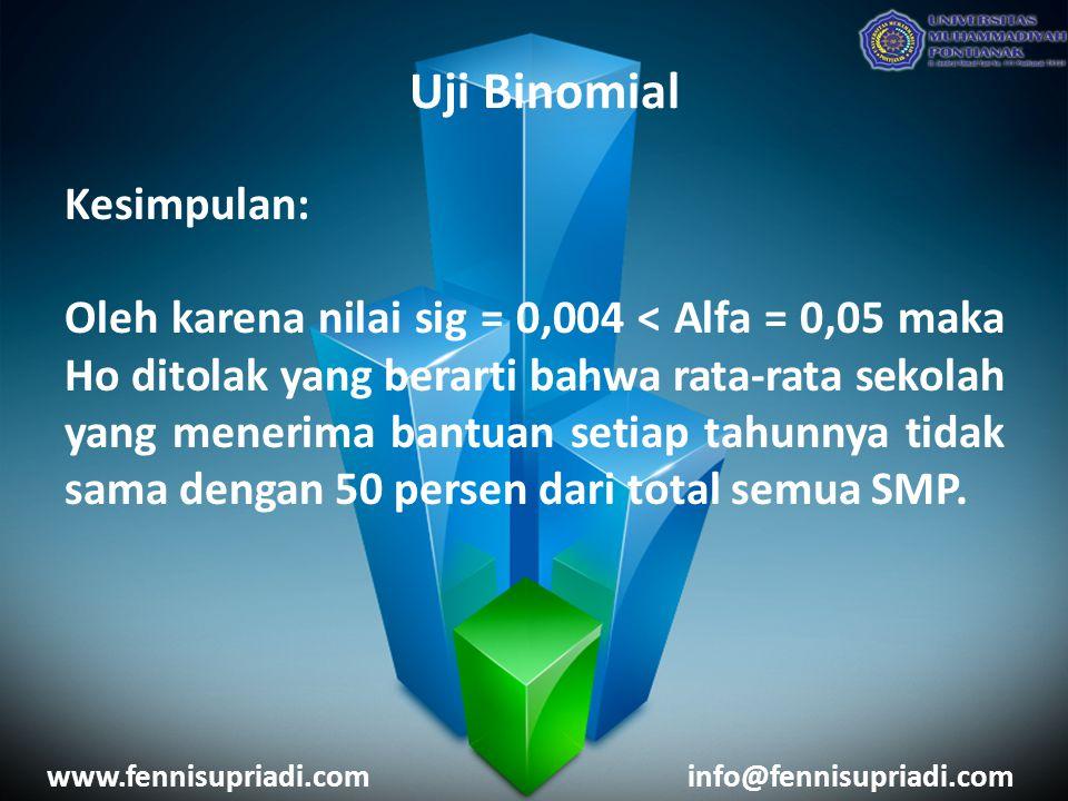Uji Binomial Kesimpulan: