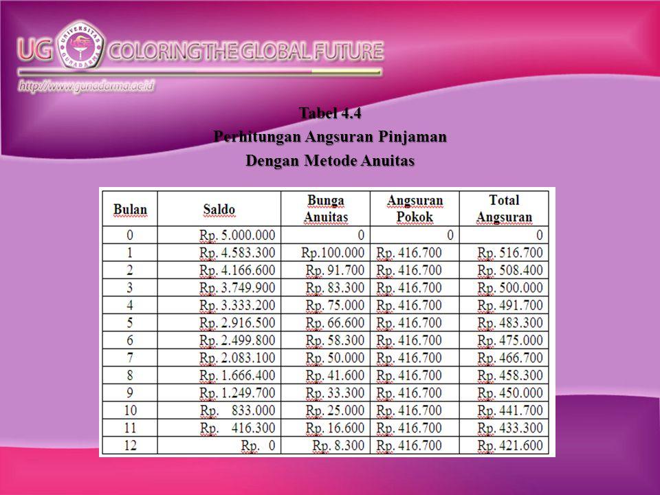 Tabel 4.4 Perhitungan Angsuran Pinjaman Dengan Metode Anuitas