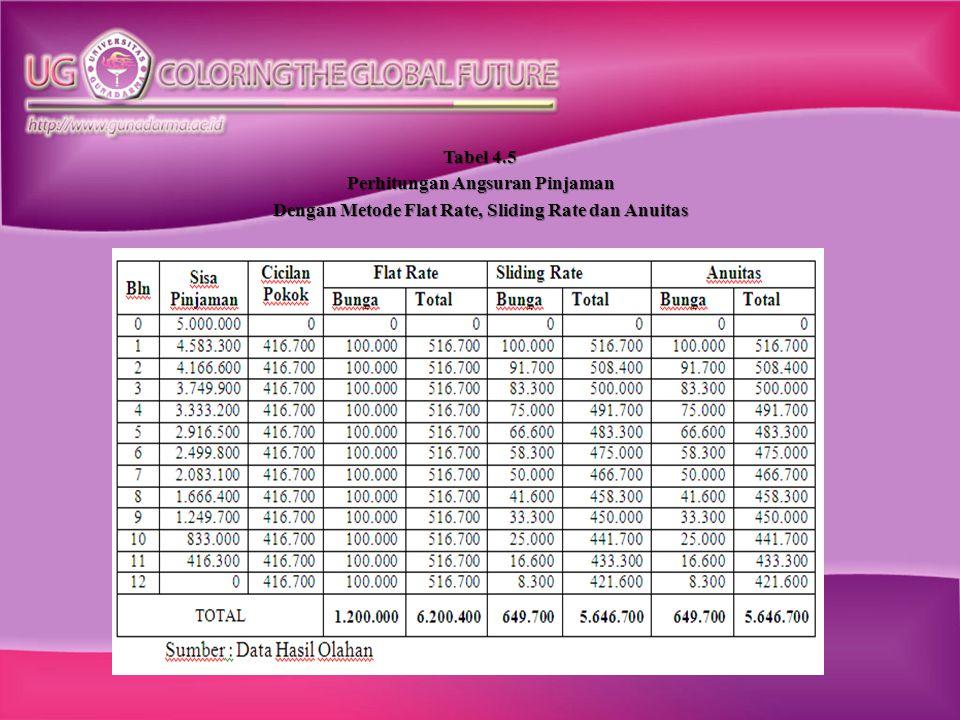 Dengan Metode Flat Rate, Sliding Rate dan Anuitas