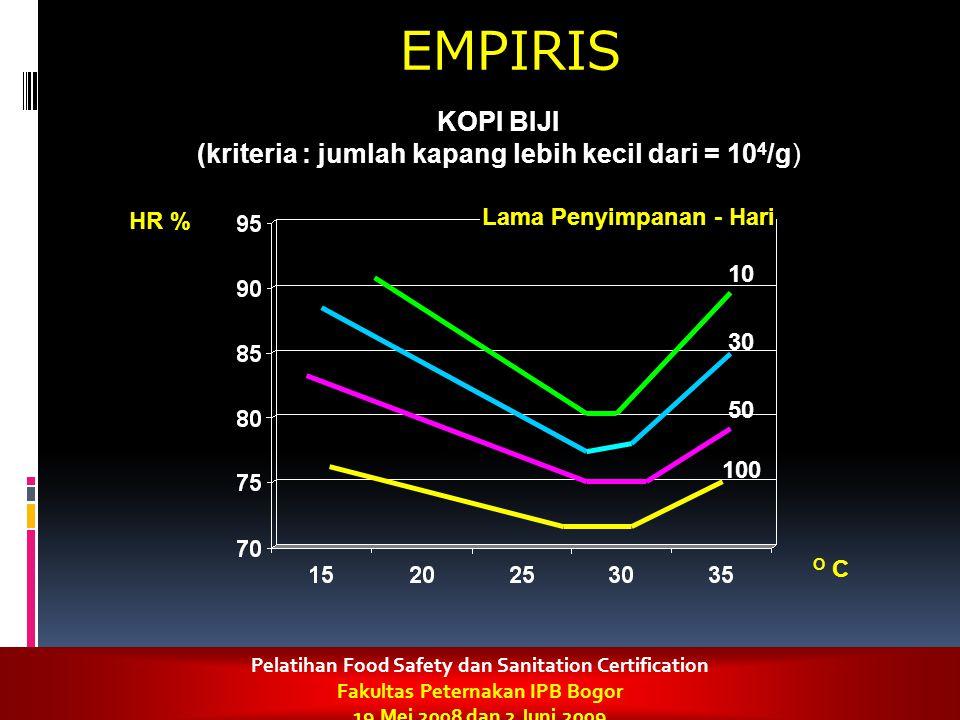 EMPIRIS KOPI BIJI (kriteria : jumlah kapang lebih kecil dari = 104/g)